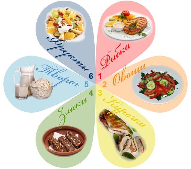 диета 5 лепестков меню на каждый день