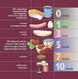 Очковая диета - меню, отзывы